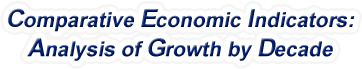 Kansas - Comparative Economic Indicators: Analysis of Growth By Decade, 1970-2015