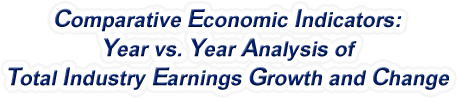 Kansas - Year vs. Year Analysis of Total Industry Earnings Growth and Change, 1969-2015