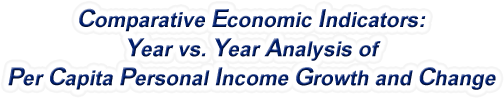 Kansas - Year vs. Year Analysis of Per Capita Personal Income Growth and Change, 1969-2016