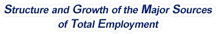 Kansas Structure & Growth of the Major Sources of Total Employment